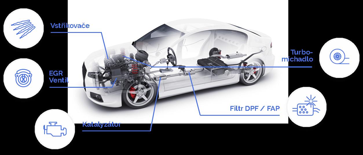 ruz autem, proces čištění motoru